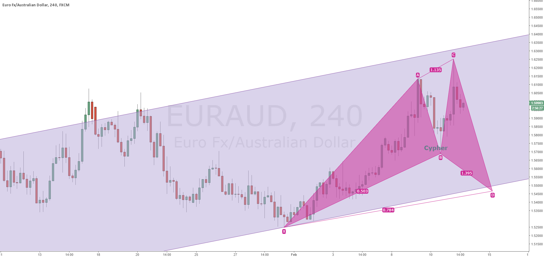 EURAUD Potential Cypher