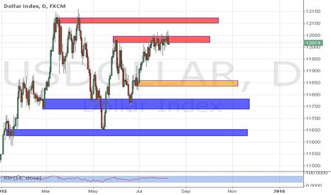 USDOLLAR: IF and WHEN the Dollar Fails.