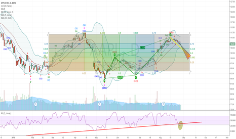 AAPL: ABCD pattern