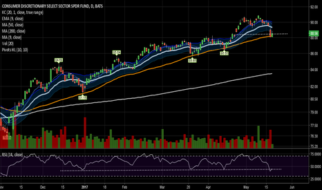 XLY: Interesting setup off this rising 50 day