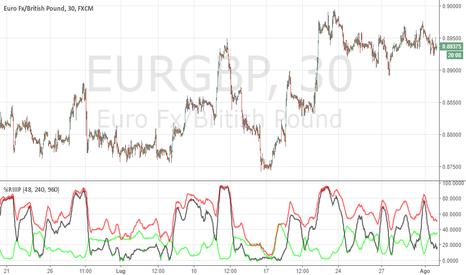 EURGBP: EUR/GBP a caccia del nuovo minimo