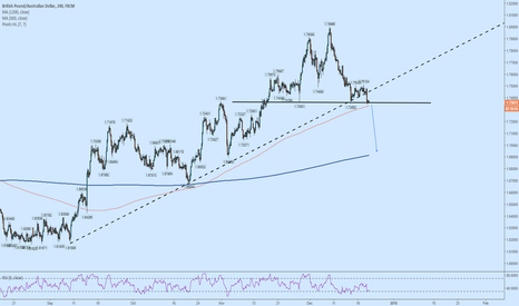 GBPAUD: GBPAUD: Complex head and shoulders. Wait for a neckline break!