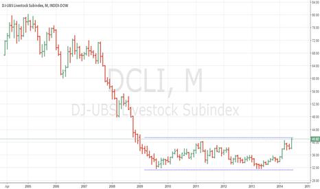DCLI: DJ-UBS Livestock Subindex: 7-year double bottom