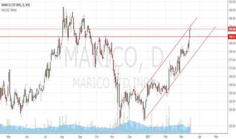 MARICO: Marico false channel breakout.