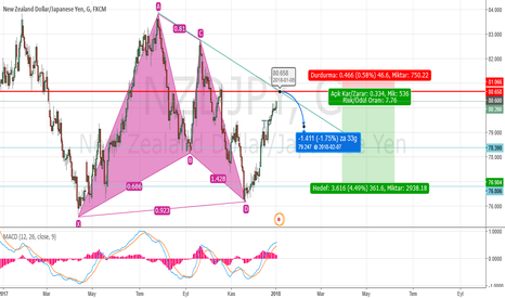 NZDJPY: NZDJPY 80.658 SELL limit