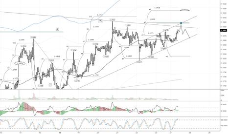 EURUSD: Курс евро приблизился к трендовой линии