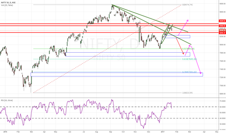 NIFTY: Downtrend ended ??