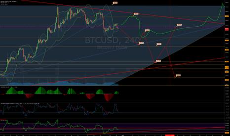 BTCUSD: Bitcoin Bear and Bull Fractals at Crossroads Again