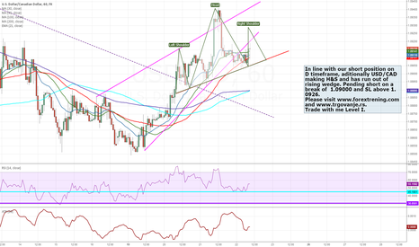 USDCAD: USD/CAD rising wedge breaking and H&S H1