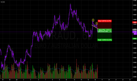 EURAUD: EURAUD - Shorting Yellow Line Break
