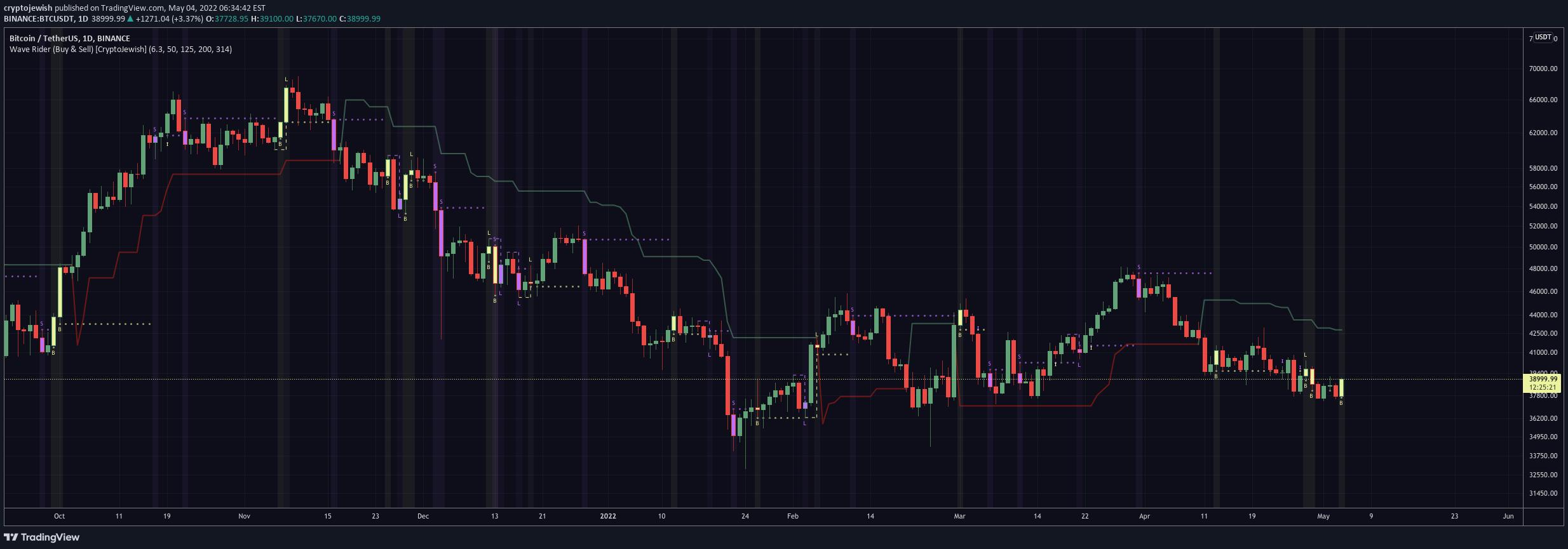 rinkos dangtelio bitcoins