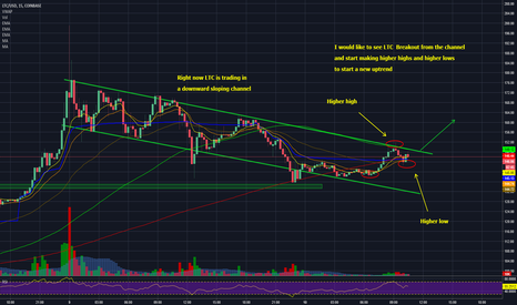 LTCUSD: Litecoin - LTC trading in a channel