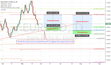 EURUSD: The trend is about to end with interesting upcoming news events.