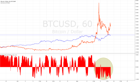 BTCUSD: Alternative to shorting BTC this week
