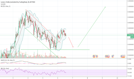 XLMUSD: XLM Potential Double Bottom