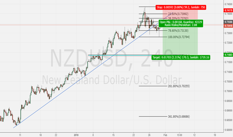 NZDUSD: NZDUSD SHORT SETUP