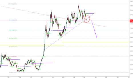 COPPER: Await for a close below the Fib Line