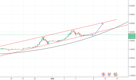 XRPUSD: grab any low and be on moon ...soon!!!