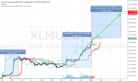 XLMUSD: XLM +3900% target $36.00 within 90 days