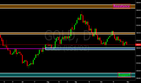 GOLD: Gold Near small support zone, Price action decides next move