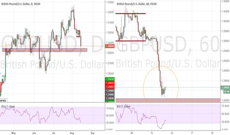 GBPUSD: Bullish opportunity on the GBPUSD