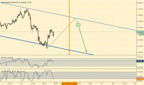 AUDUSD: AUD/USD - Waiting to go Short