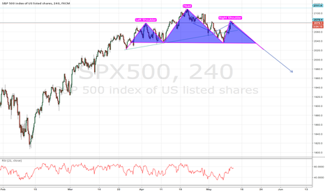SPX500: what a beautiful head and shoulders formation that is