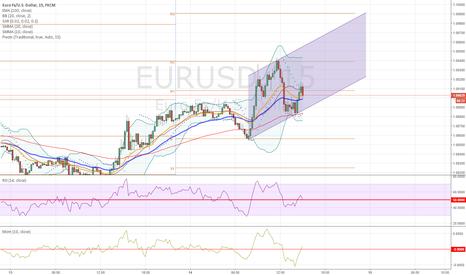 EURUSD: EUR-USD up channel move