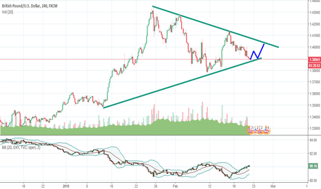 GBPUSD: GPBUSD Could Follow the Lines