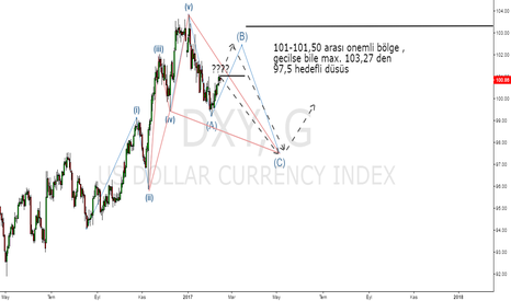 DXY: dxy (usd index) d1