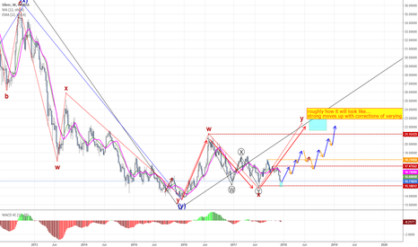 XAGUSD: idea of how it will play out over the next year