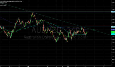 AUDNZD: Order to enter long at 1.14