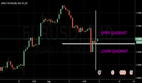 EURUSD: Continued Consolidation Likely