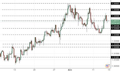 GBPUSD: GBP/USD: попытка роста