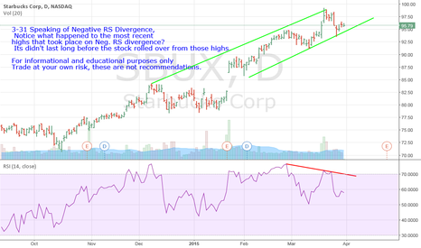 SBUX: SBUX- New Highs On Negative RS Divergence? Thanks Anyway
