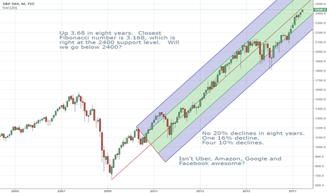 SPX: Going Up Anyone?