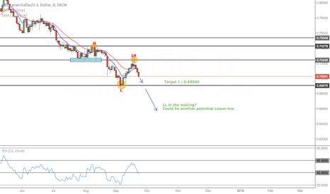 AUDUSD: AUDUSD SHORT BY WAVE ANALYSIS