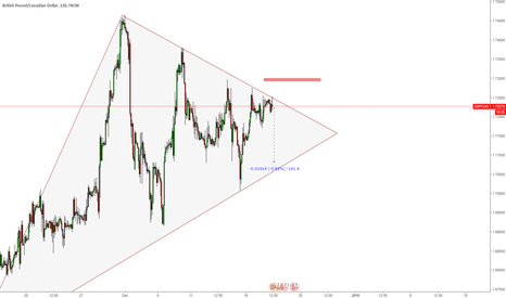 GBPCAD: Sell GBPCAD now