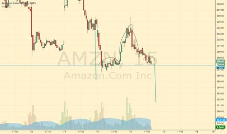 AMZN: H&S 15 MIN