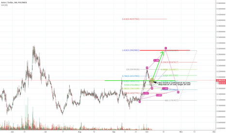 ARDRUSD: Big buy opportunity for ARDOR, possible cypher pattern