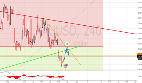 XAUUSD: Short term rise in gold