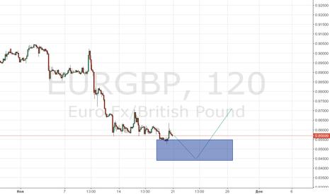 EURGBP: EURGBP