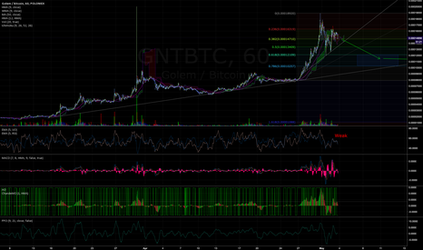 GNTBTC: Golem to settle down before next move up