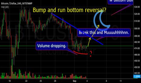 BTCUSD: Bump and Run bottom reversal? Sooon?