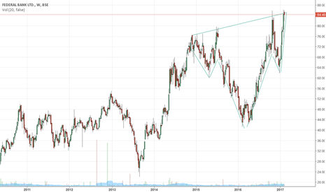 FEDERALBNK: Federal Bank lokks like on the verge of reverse H&S breakout