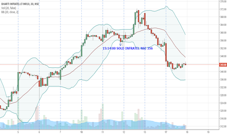 INFRATEL: INFRATEL | Trade 54 | 30M