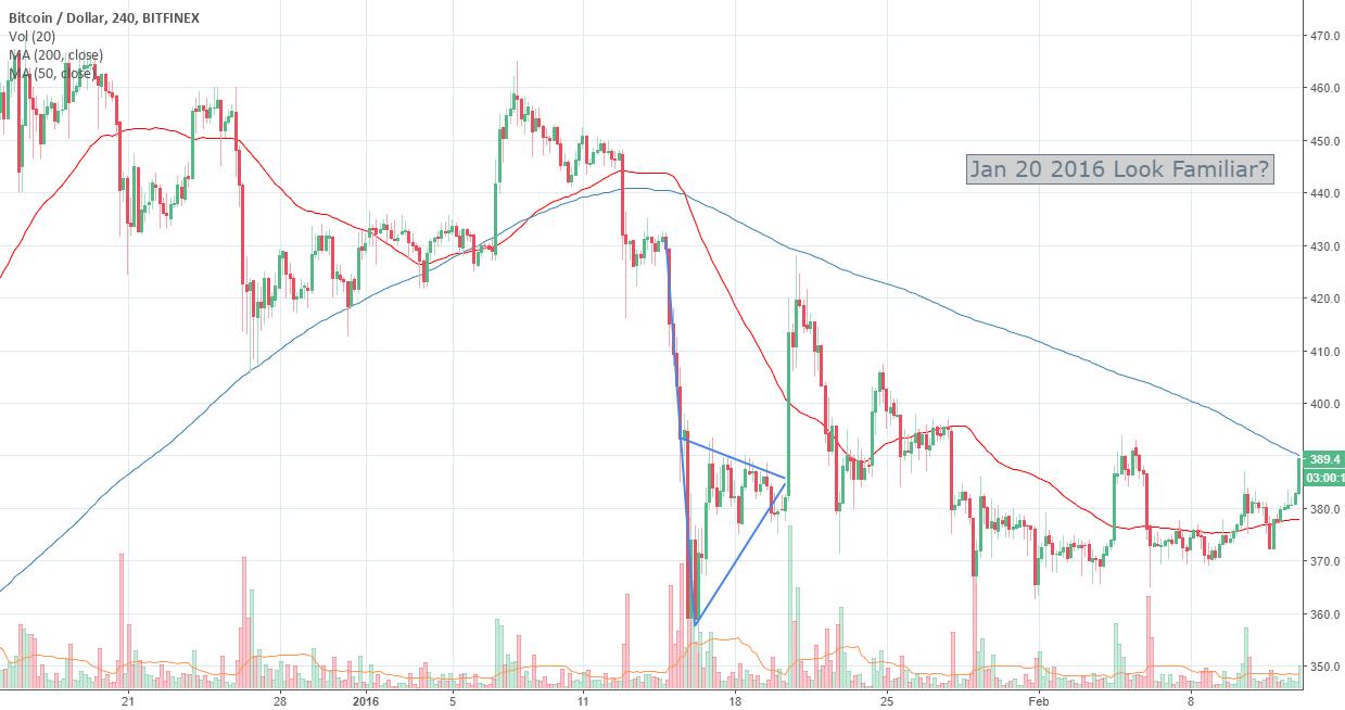 BTC historical patterns for Jan 20