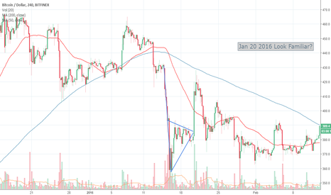 BTCUSD: BTC historical patterns for Jan 20