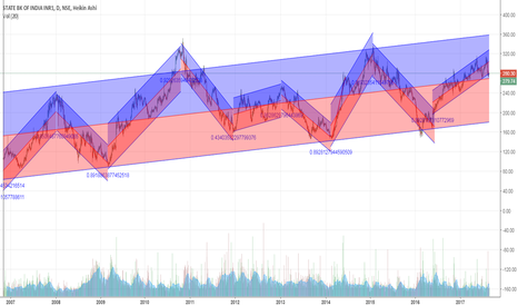 SBIN: Trend within Trend