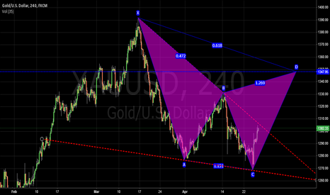 XAUUSD: gold target 1348 on buy side ... stop loss 1258 below
